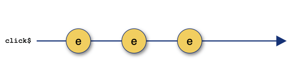 marbles diagram of a click event stream
