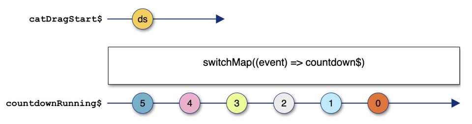 diagram to demonstrate the switchMap operator