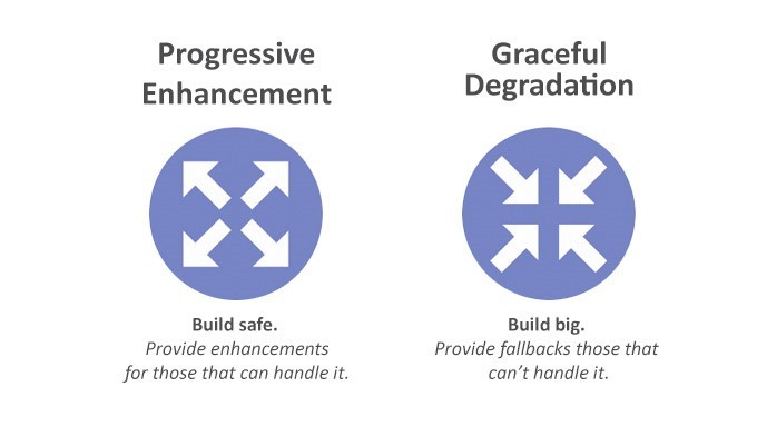 progressive enhancement vs graceful degradation