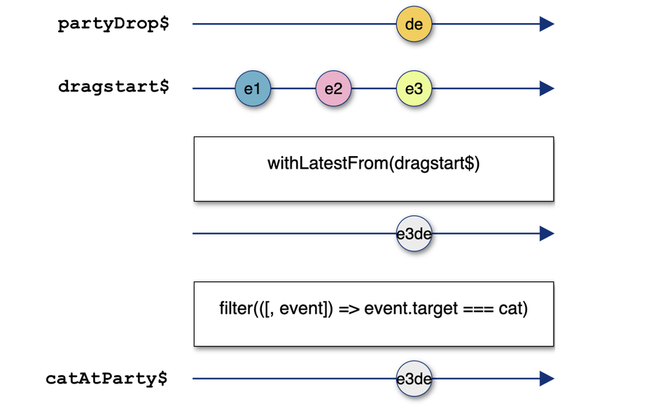 marbles diagram filter event target on drop event